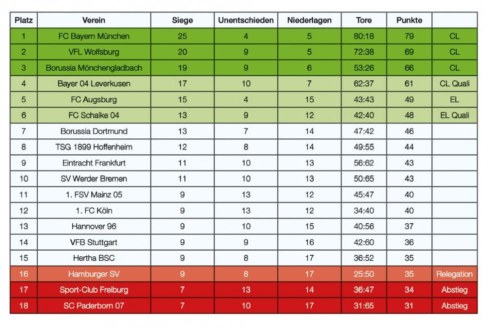 Lockes blog for Bundesliga tabelle